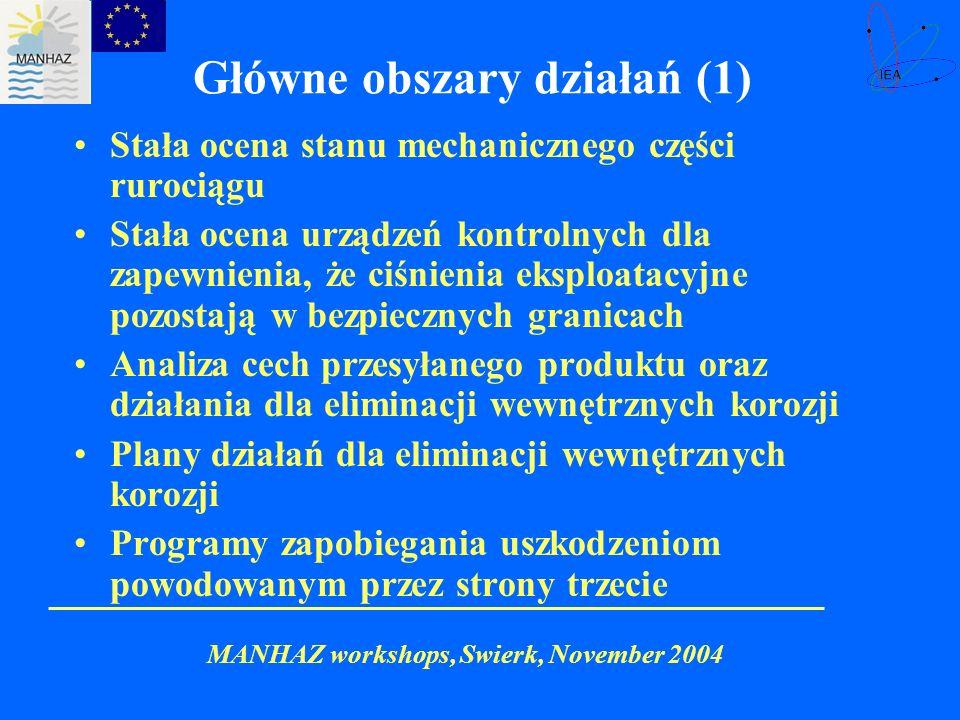 Główne obszary działań (1)