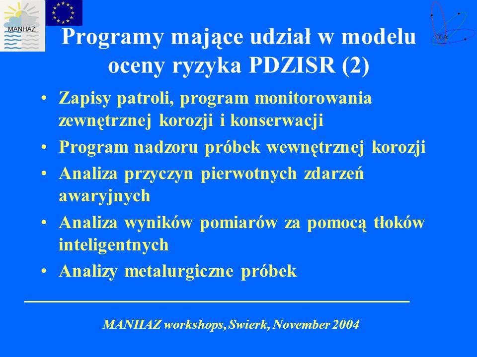 Programy mające udział w modelu oceny ryzyka PDZISR (2)