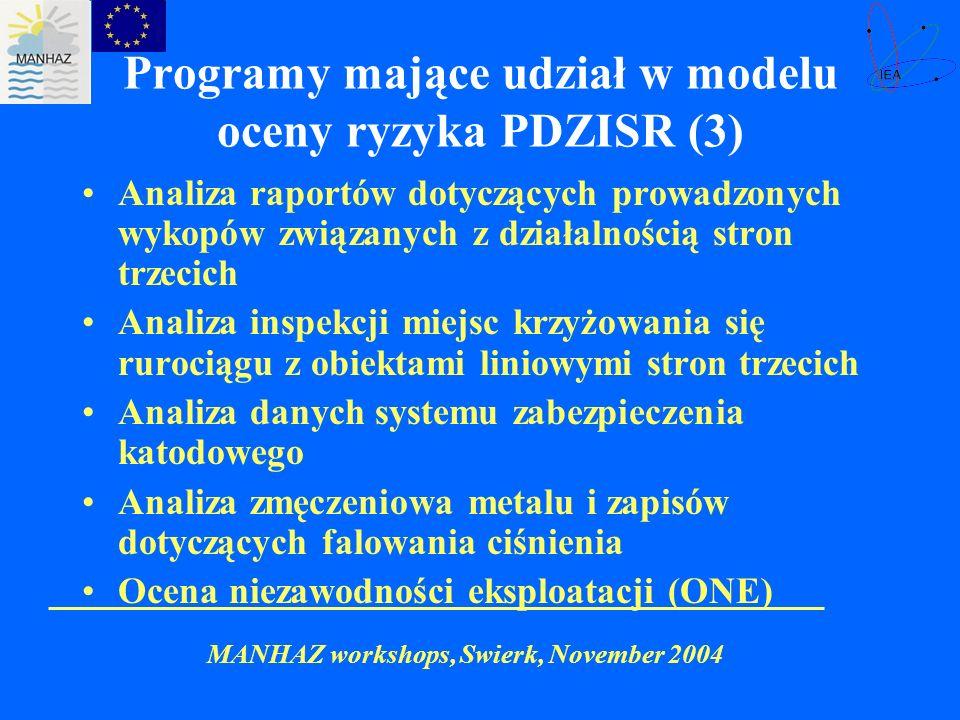 Programy mające udział w modelu oceny ryzyka PDZISR (3)