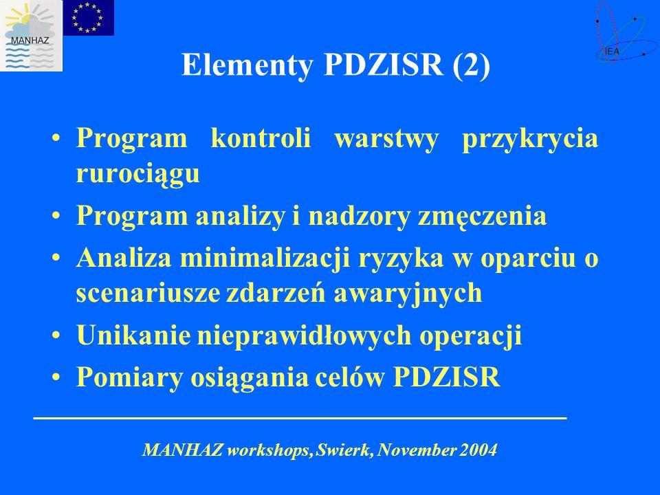 Elementy PDZISR (2) Program kontroli warstwy przykrycia rurociągu
