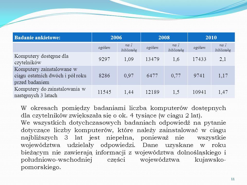 Badanie ankietowe: 2006. 2008. 2010. ogółem. na 1. bibliotekę. Komputery dostępne dla czytelników.