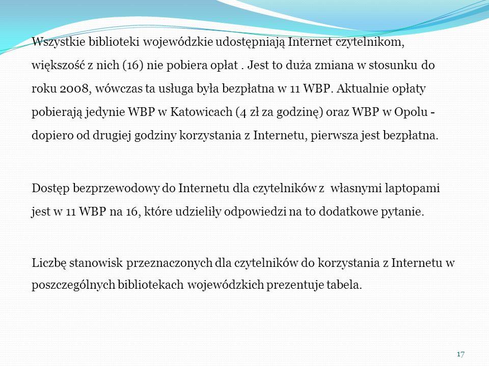 Wszystkie biblioteki wojewódzkie udostępniają Internet czytelnikom, większość z nich (16) nie pobiera opłat .