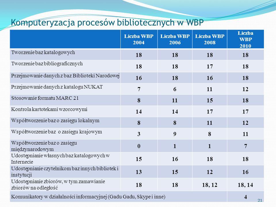 Komputeryzacja procesów bibliotecznych w WBP