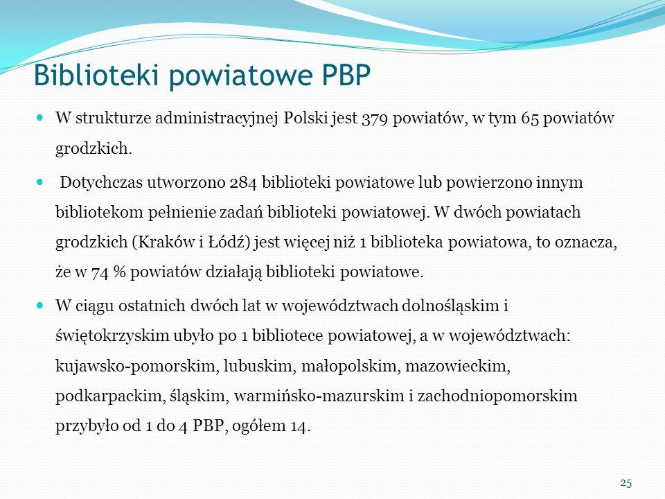 Biblioteki powiatowe PBP
