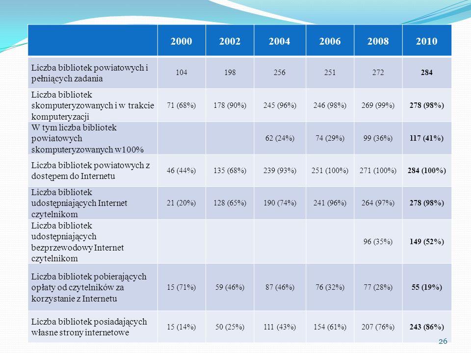 2000 2002. 2004. 2006. 2008. 2010. Liczba bibliotek powiatowych i pełniących zadania. 104. 198.