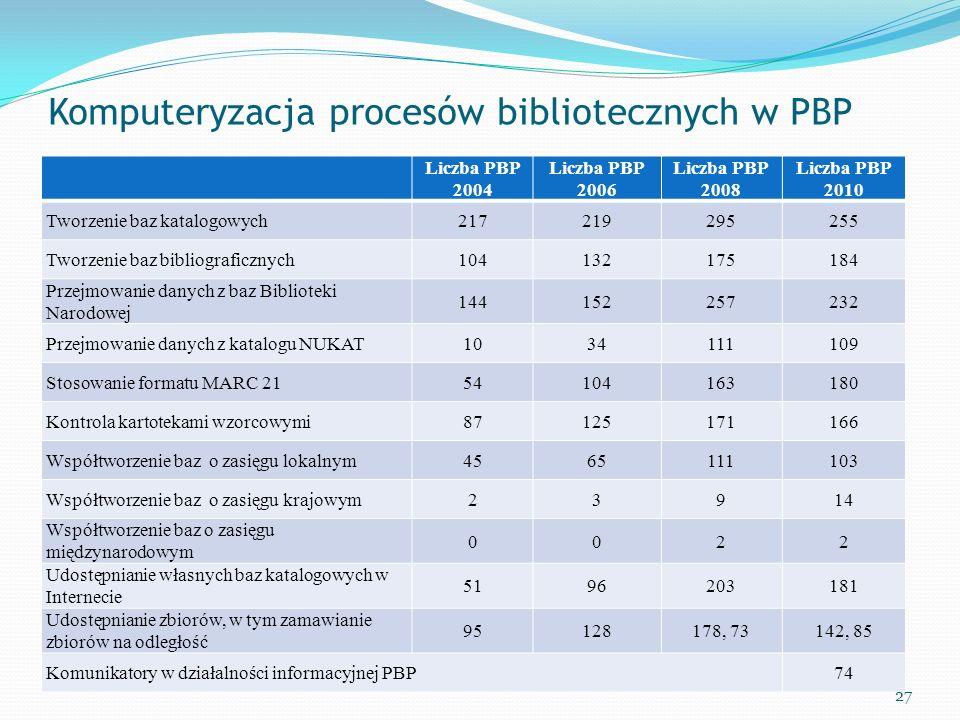 Komputeryzacja procesów bibliotecznych w PBP