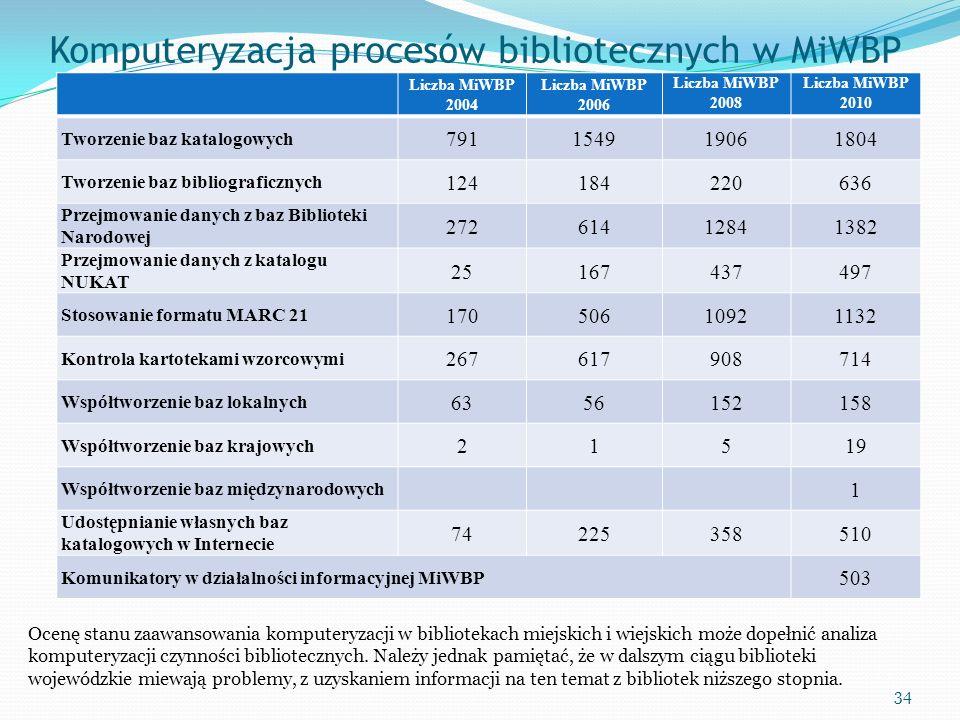 Komputeryzacja procesów bibliotecznych w MiWBP