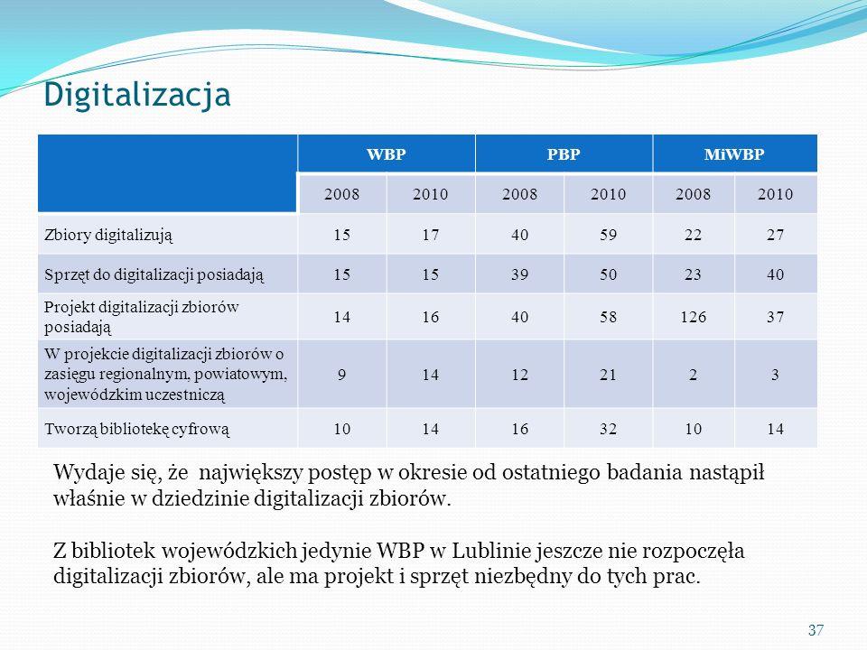 Digitalizacja WBP. PBP. MiWBP. 2008. 2010. Zbiory digitalizują. 15. 17. 40. 59. 22. 27. Sprzęt do digitalizacji posiadają.