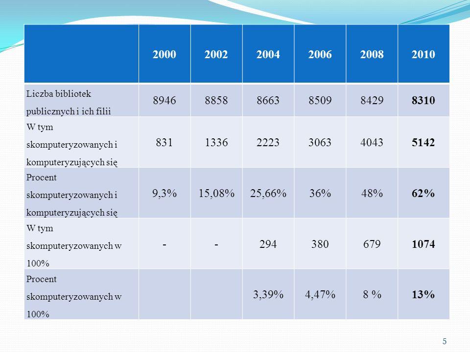 2000 2002. 2004. 2006. 2008. 2010. Liczba bibliotek publicznych i ich filii. 8946. 8858. 8663.