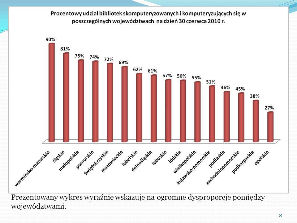 Prezentowany wykres wyraźnie wskazuje na ogromne dysproporcje pomiędzy województwami.