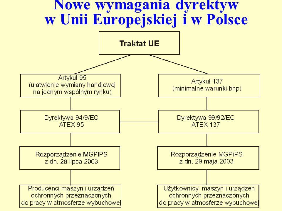 Nowe wymagania dyrektyw w Unii Europejskiej i w Polsce