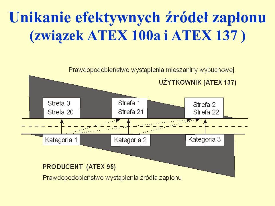 Unikanie efektywnych źródeł zapłonu (związek ATEX 100a i ATEX 137 )