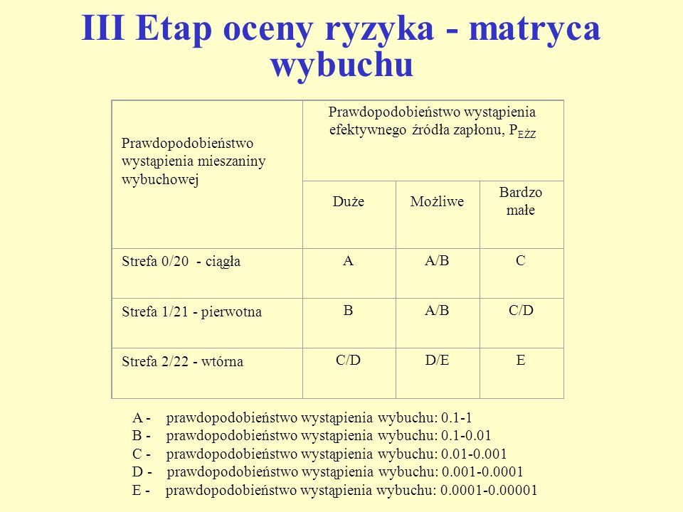 III Etap oceny ryzyka - matryca wybuchu