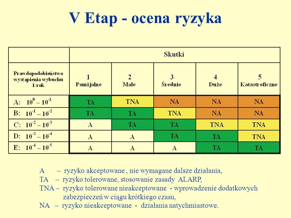 V Etap - ocena ryzyka A – ryzyko akceptowane , nie wymagane dalsze działania, TA – ryzyko tolerowane, stosowanie zasady ALARP,
