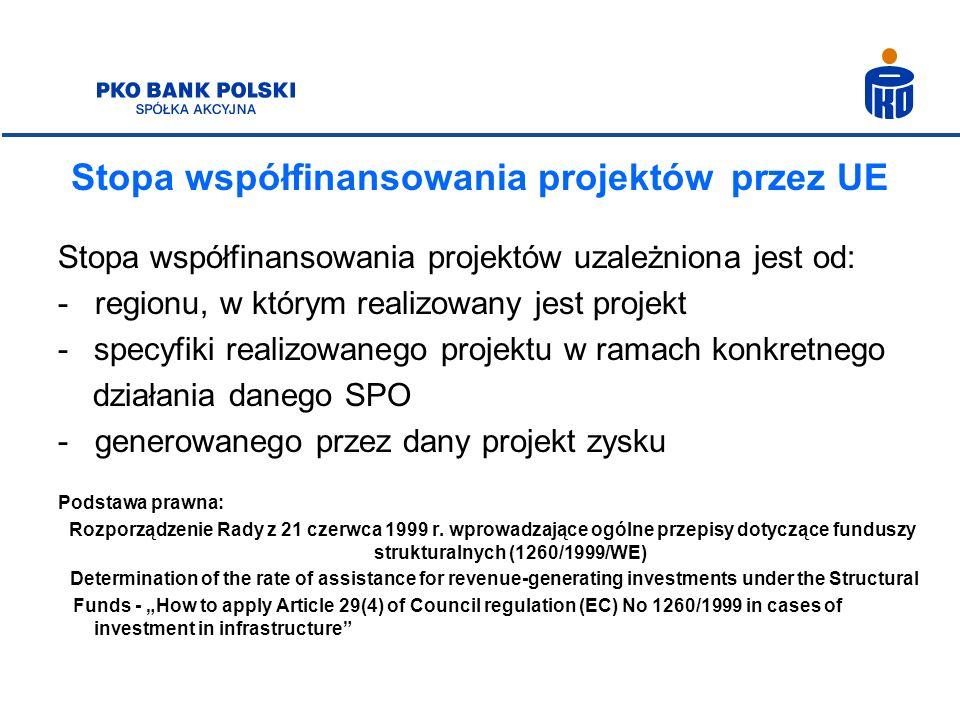 Stopa współfinansowania projektów przez UE