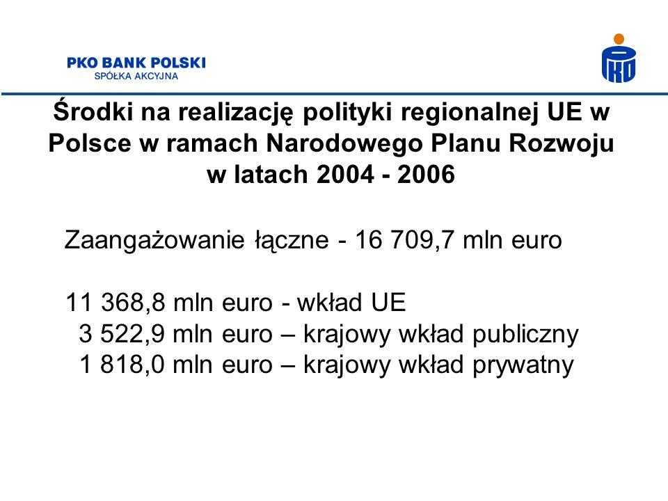 Środki na realizację polityki regionalnej UE w Polsce w ramach Narodowego Planu Rozwoju w latach 2004 - 2006