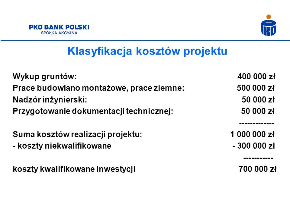 Klasyfikacja kosztów projektu