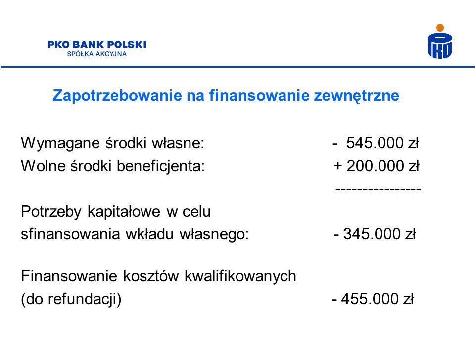 Zapotrzebowanie na finansowanie zewnętrzne