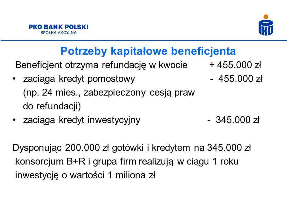 Potrzeby kapitałowe beneficjenta