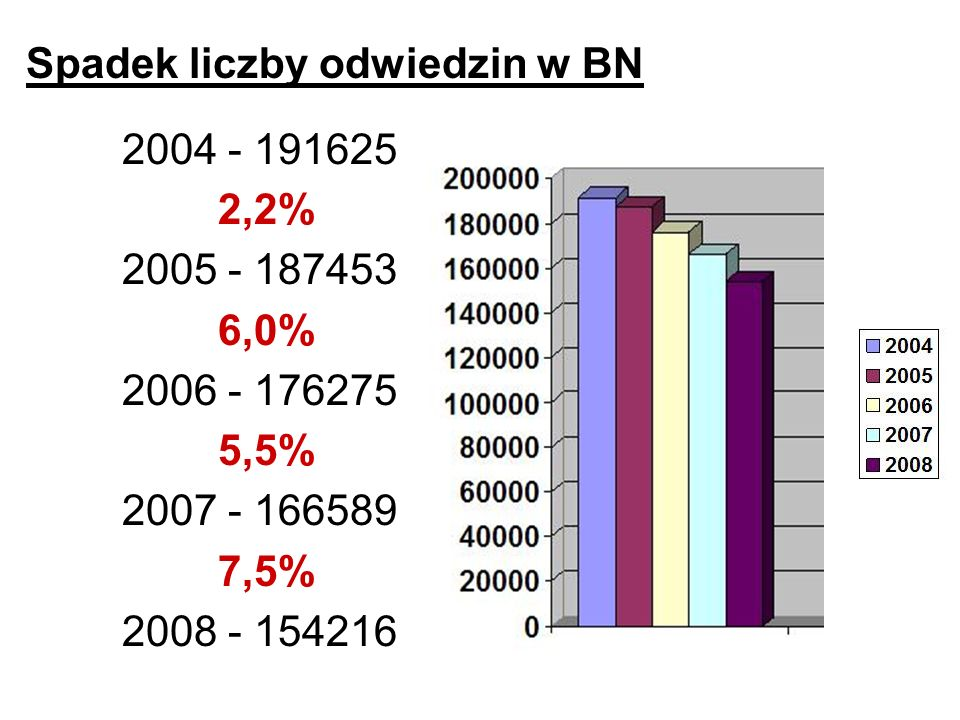 Spadek liczby odwiedzin w BN