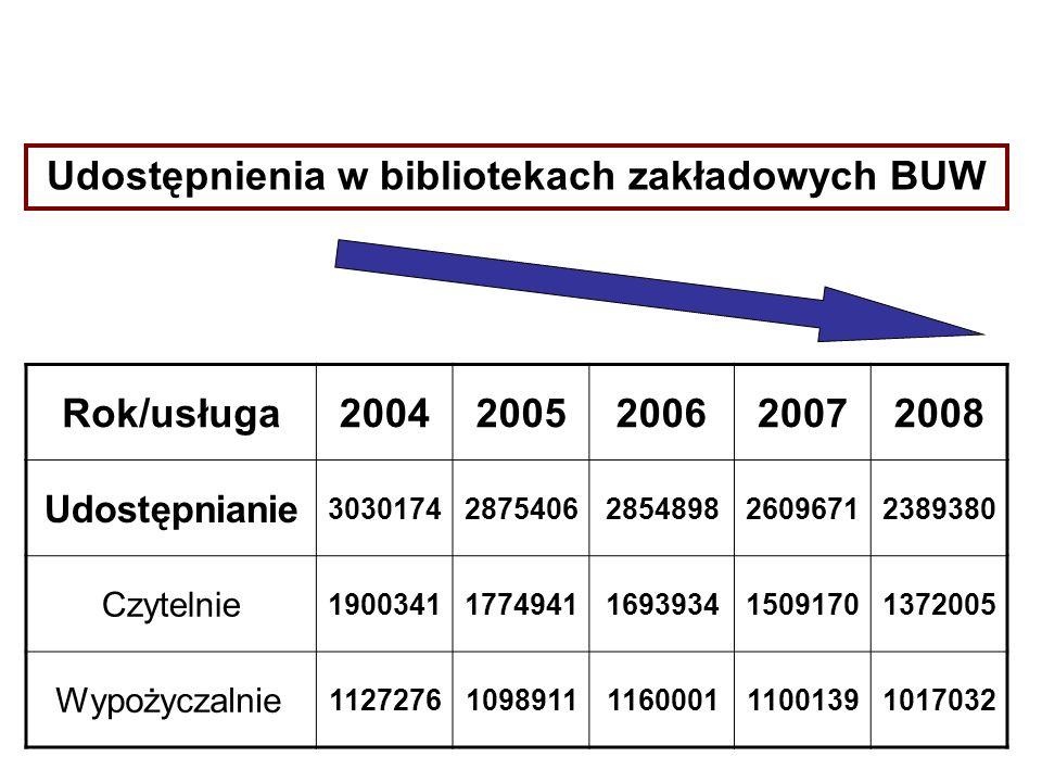 Udostępnienia w bibliotekach zakładowych BUW