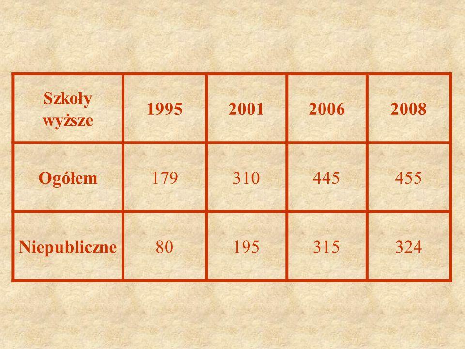 Szkoły wyższe 1995 2001 2006 2008 Ogółem 179 310 445 455 Niepubliczne 80 195 315 324
