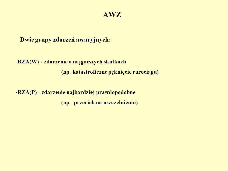 AWZ Dwie grupy zdarzeń awaryjnych: