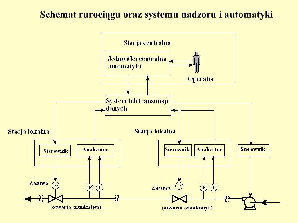 Schemat rurociągu oraz systemu nadzoru i automatyki