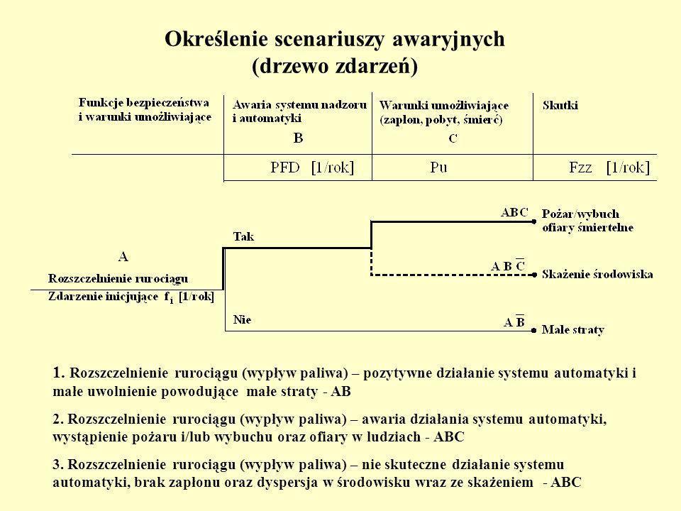 Określenie scenariuszy awaryjnych (drzewo zdarzeń)