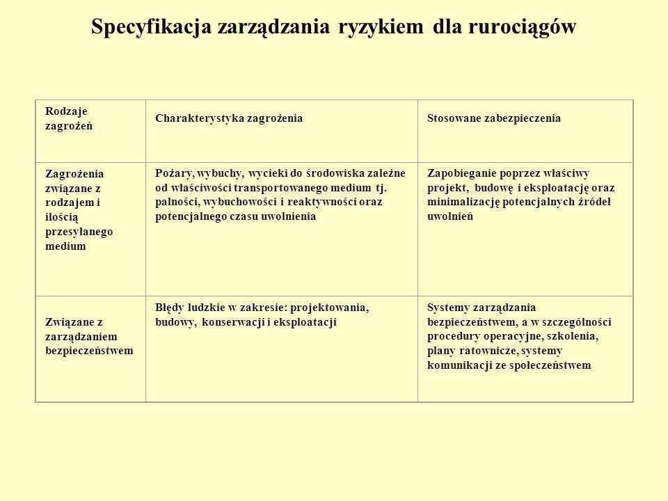 Specyfikacja zarządzania ryzykiem dla rurociągów