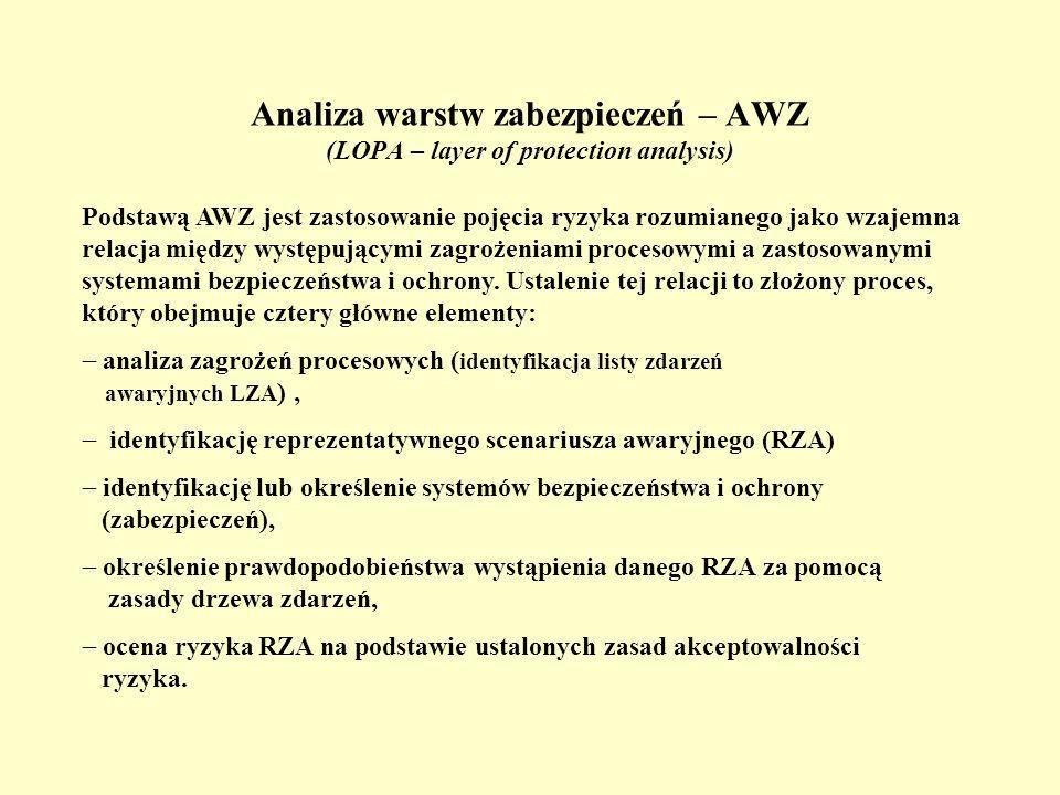 Analiza warstw zabezpieczeń – AWZ (LOPA – layer of protection analysis)