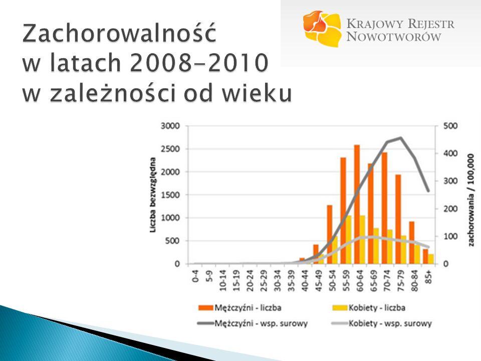 Zachorowalność w latach 2008-2010 w zależności od wieku