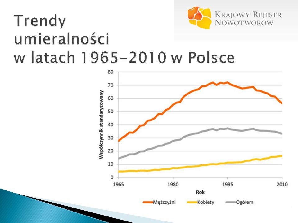 Trendy umieralności w latach 1965-2010 w Polsce
