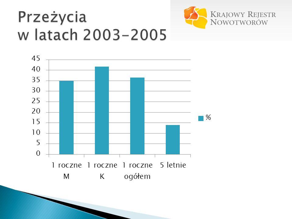 Przeżycia w latach 2003-2005