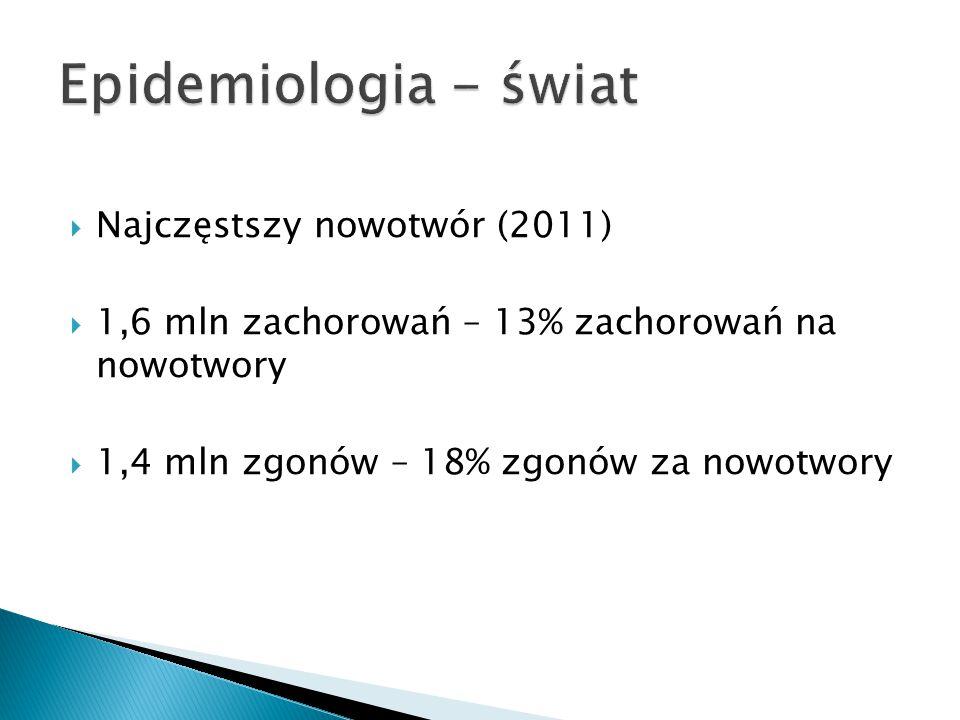 Epidemiologia - świat Najczęstszy nowotwór (2011)
