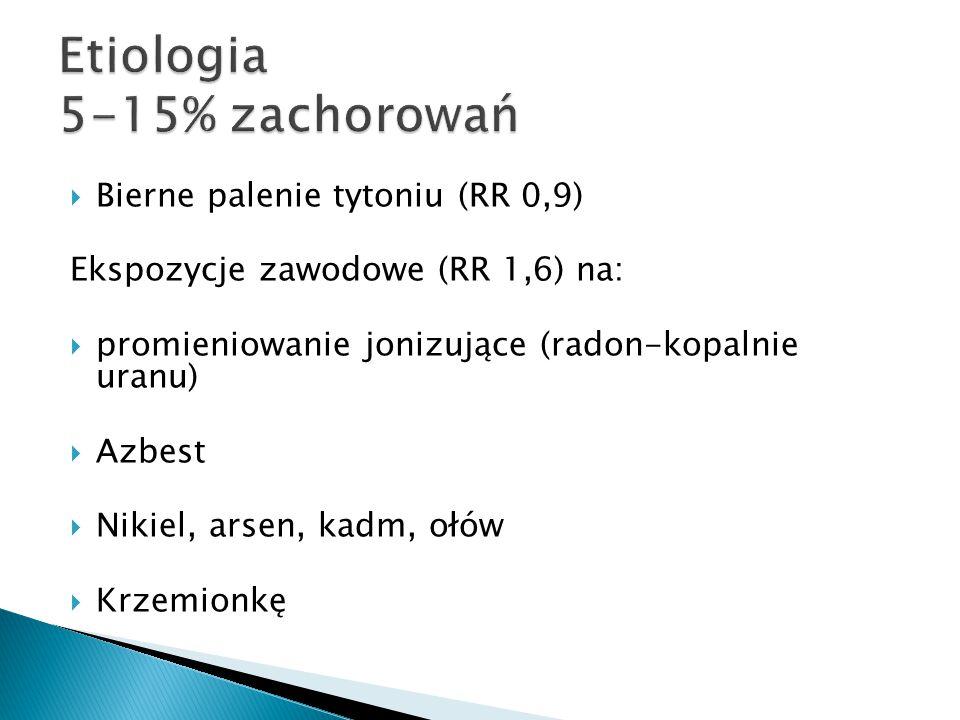 Etiologia 5-15% zachorowań