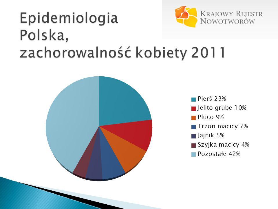 Epidemiologia Polska, zachorowalność kobiety 2011