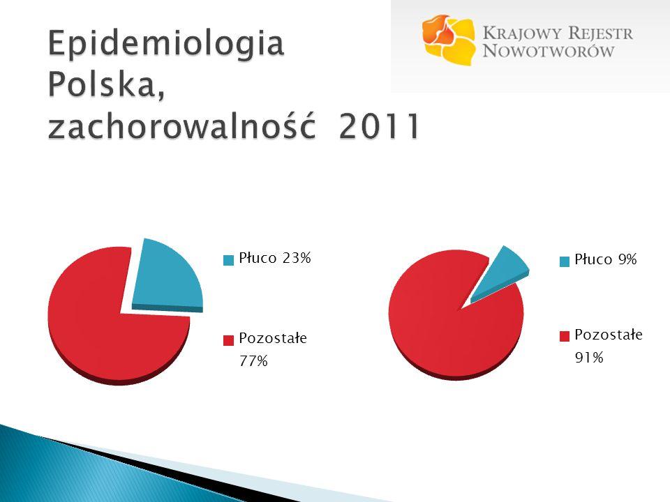 Epidemiologia Polska, zachorowalność 2011