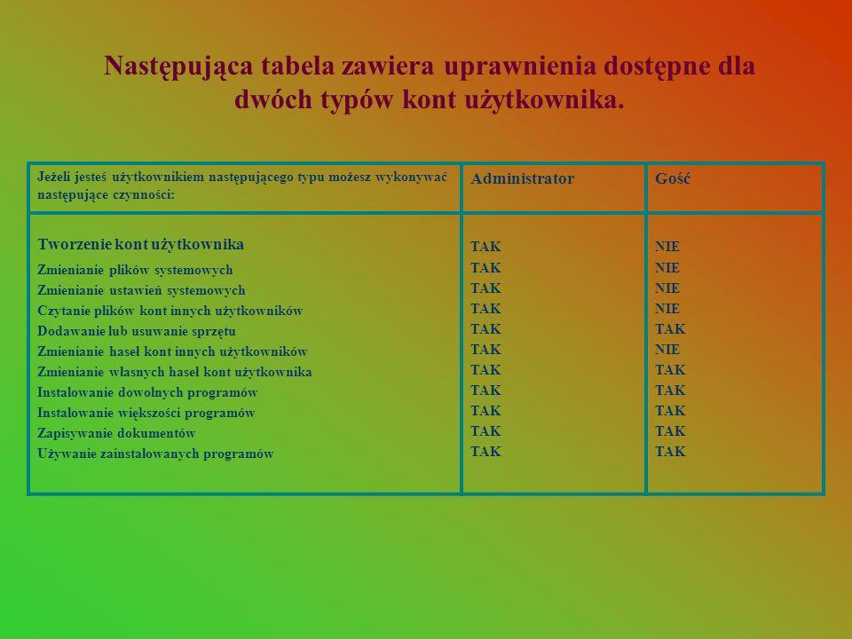 Następująca tabela zawiera uprawnienia dostępne dla dwóch typów kont użytkownika.
