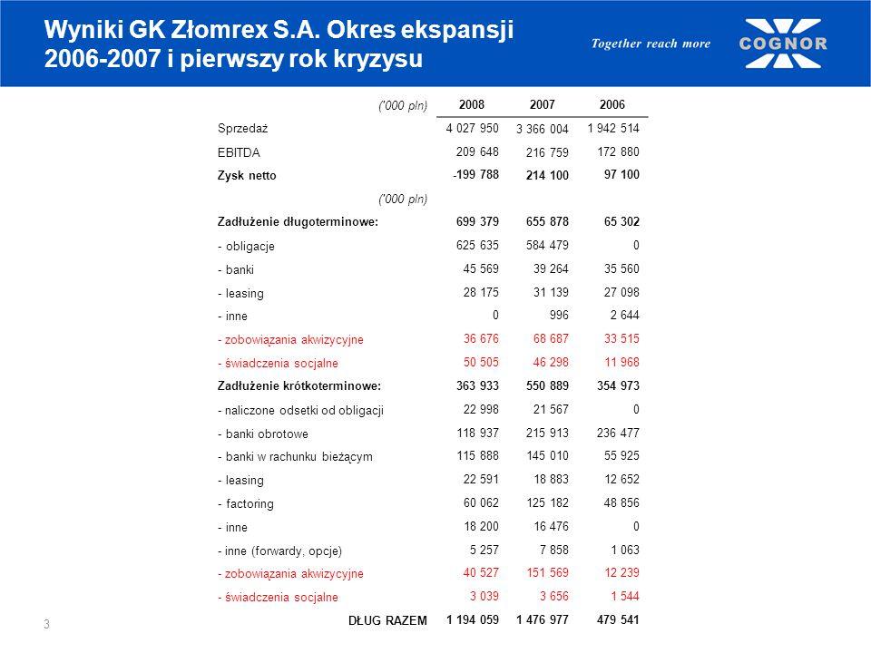 Wyniki GK Złomrex S.A. Okres ekspansji 2006-2007 i pierwszy rok kryzysu