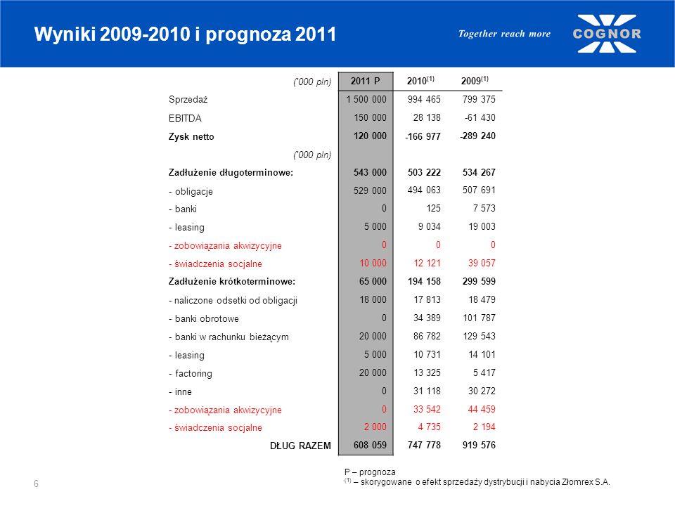 Wyniki 2009-2010 i prognoza 2011 ( 000 pln) 2011 P 2010(1) 2009(1)