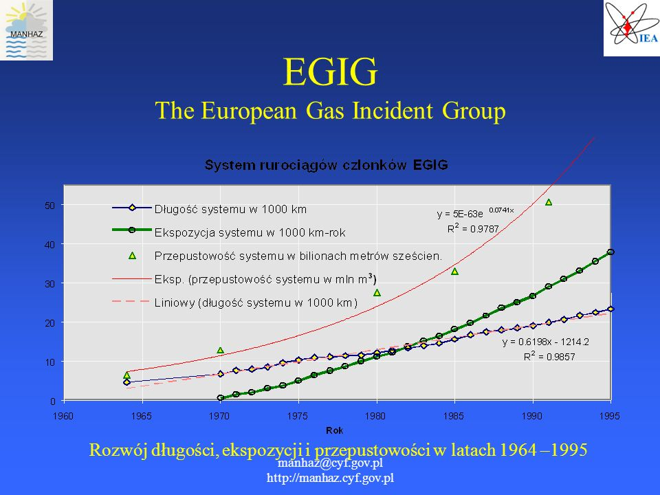 EGIG The European Gas Incident Group