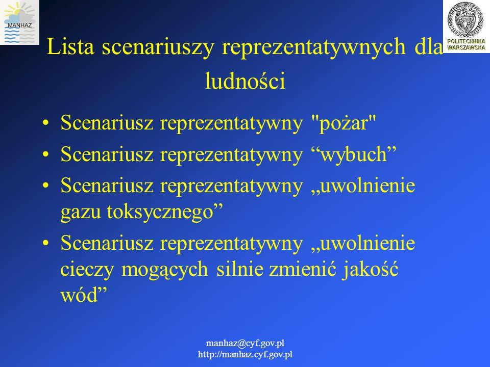 Lista scenariuszy reprezentatywnych dla ludności