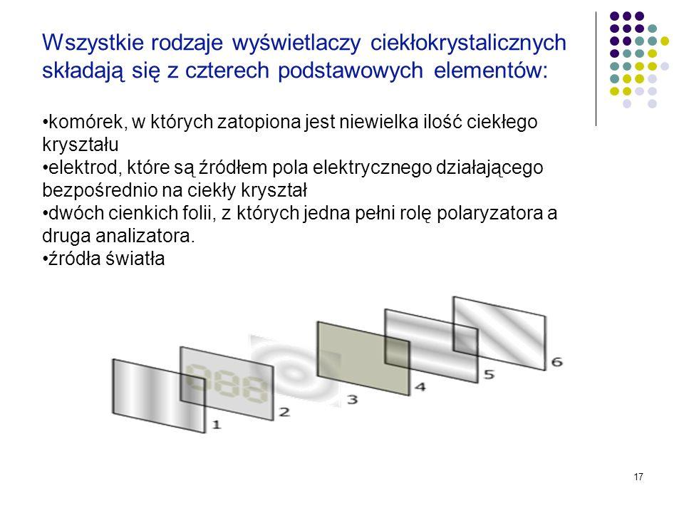 Wszystkie rodzaje wyświetlaczy ciekłokrystalicznych składają się z czterech podstawowych elementów: