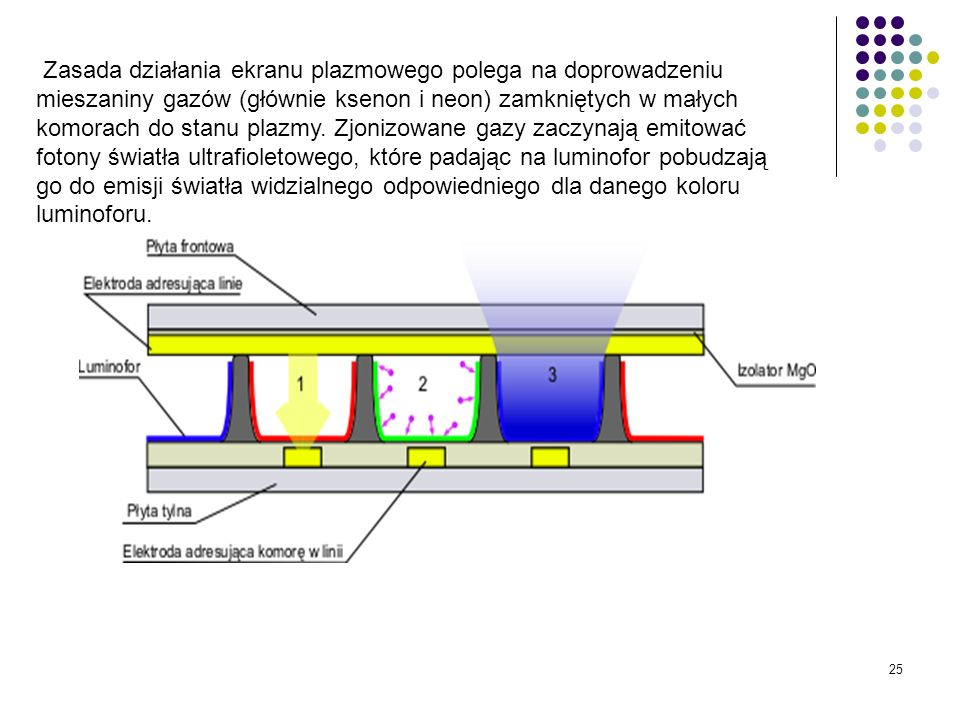 Zasada działania ekranu plazmowego polega na doprowadzeniu mieszaniny gazów (głównie ksenon i neon) zamkniętych w małych komorach do stanu plazmy.