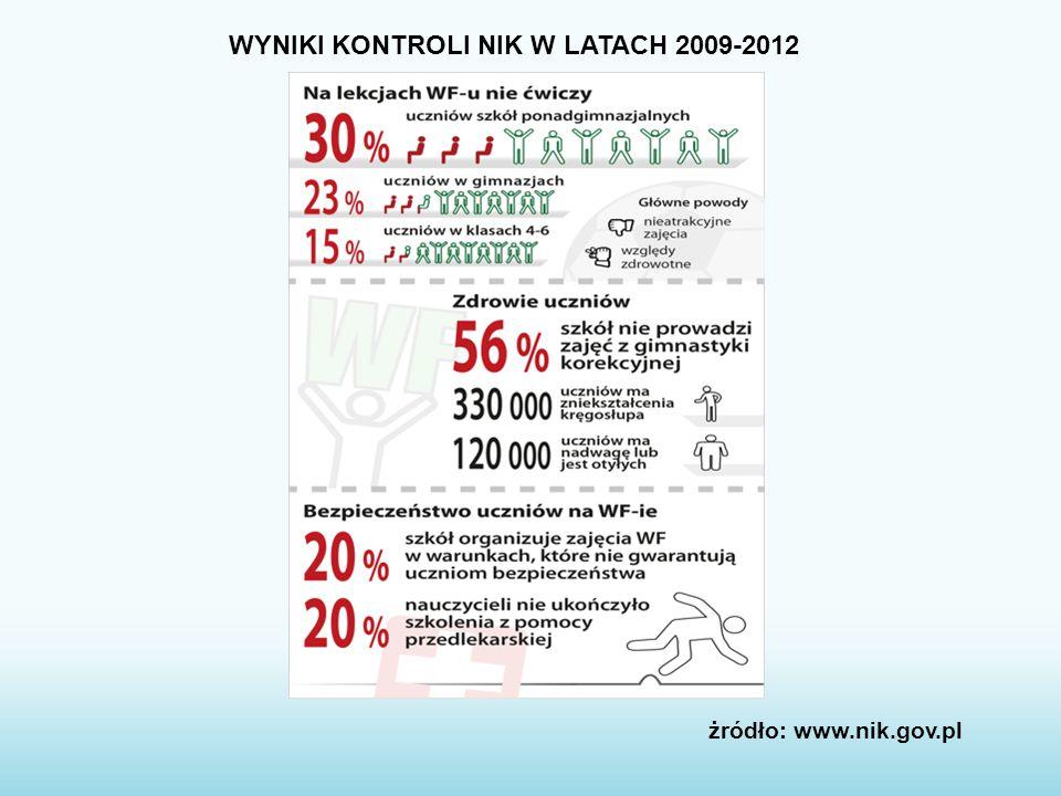WYNIKI KONTROLI NIK W LATACH 2009-2012