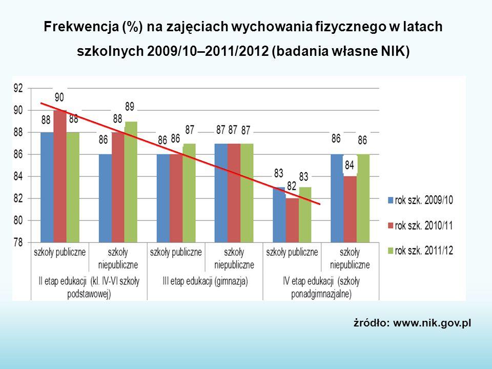 Frekwencja (%) na zajęciach wychowania fizycznego w latach szkolnych 2009/10–2011/2012 (badania własne NIK)