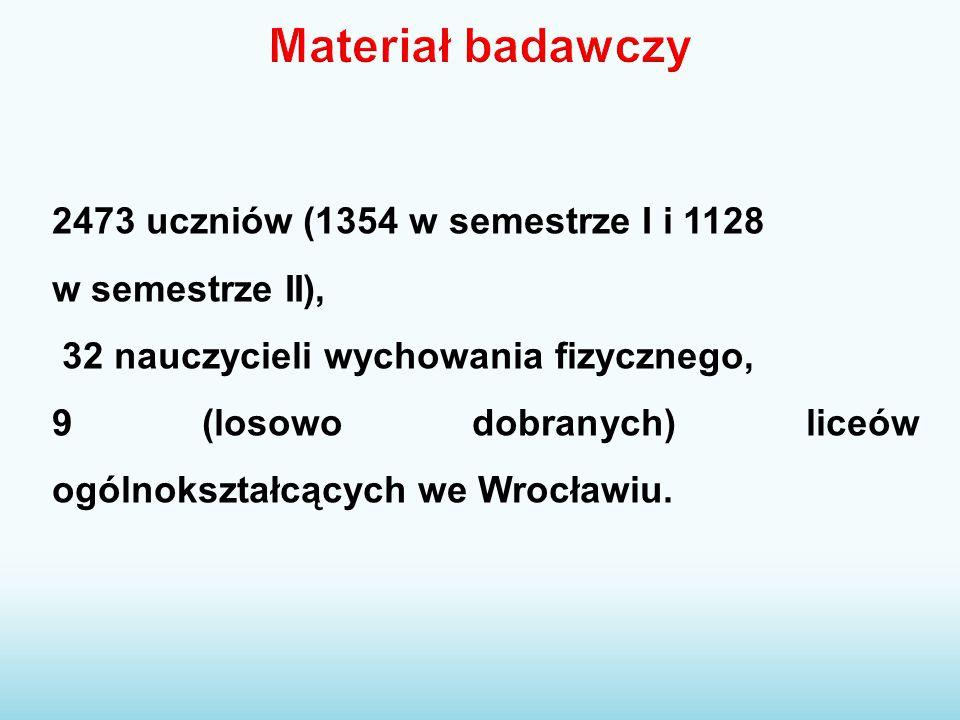 Materiał badawczy 2473 uczniów (1354 w semestrze I i 1128