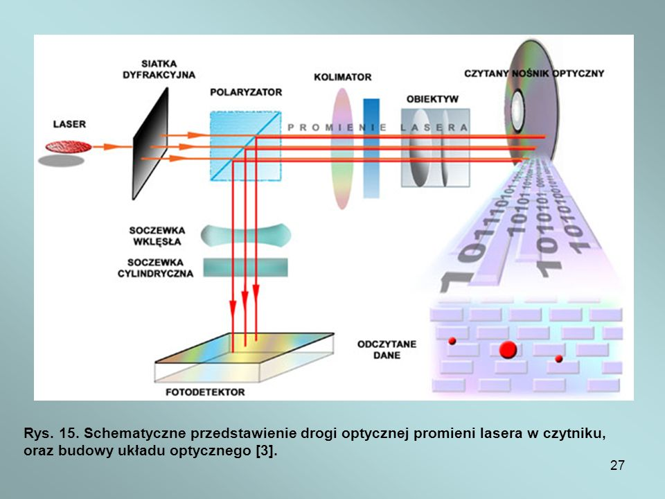 Rys. 15. Schematyczne przedstawienie drogi optycznej promieni lasera w czytniku,
