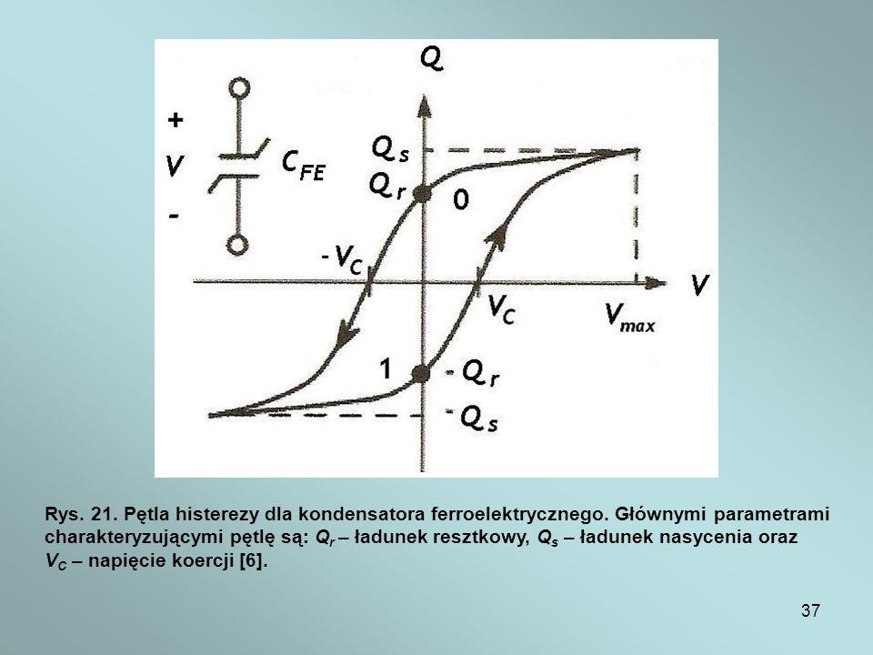 Rys. 21. Pętla histerezy dla kondensatora ferroelektrycznego